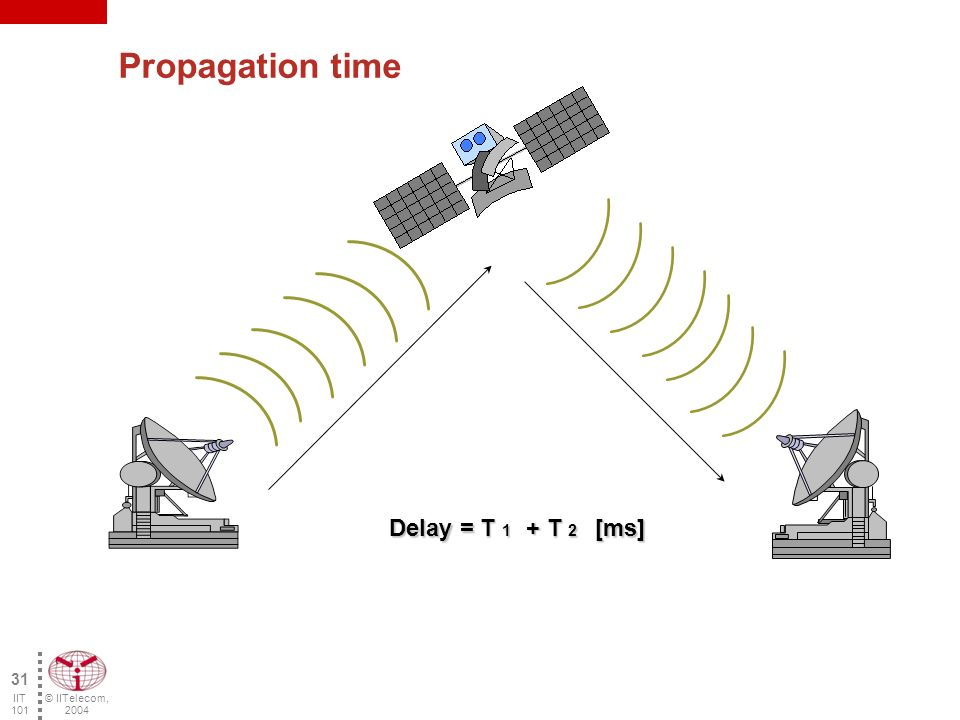 © IITelecom, 2004 30 IIT 101 Serialization time Time necessary for the transmission of the first to the last bit of a given packet.