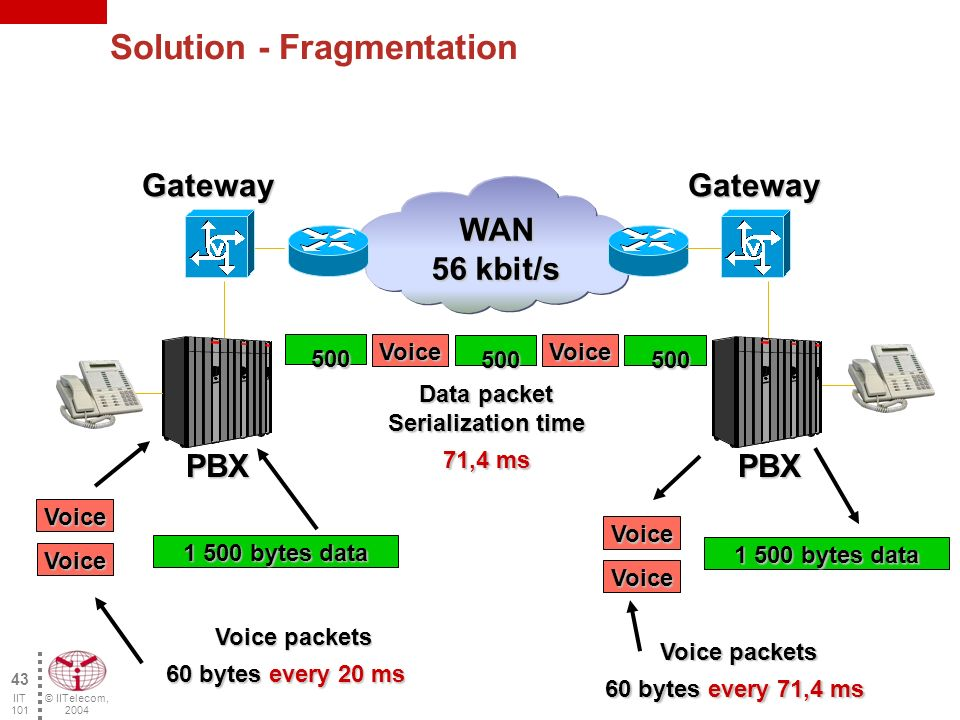 © IITelecom, 2004 42 IIT 101 Large DATA packets affect voice WAN 56 kbit/s PBX Gateway PBX Gateway Voice packets Voice packets 60 bytes every 20 ms 1 500 bytes data Voice Voice packets Voice packets 60 bytes every 214 ms Data Packet Serialization time: 214 ms Voice 1 500 bytes data VoiceVoice Voice Voice