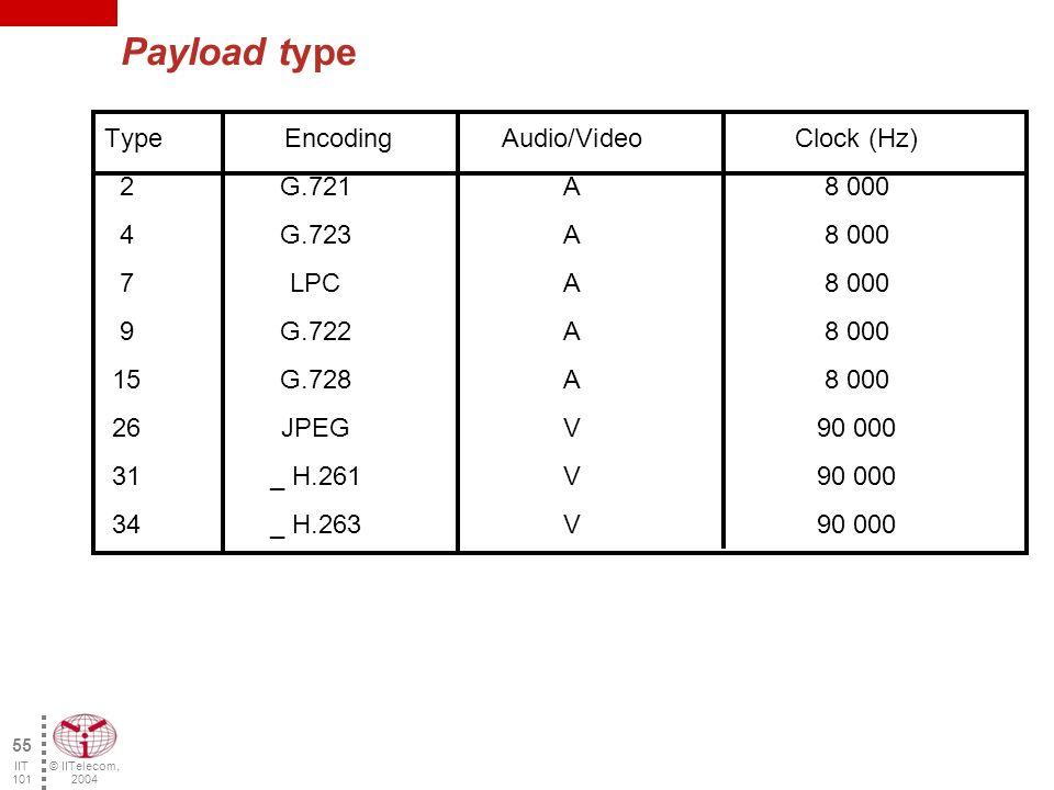 © IITelecom, 2004 54 IIT 101 RTP header description 4 bytes 161718192021222324252627282930310123456789101112131415 V PT DC SEQUENCE NUMBER SYNCHRONIZATION SOURCE (SSRC) IDENTIFIER CONTRIBUTING SOURCE (CSRC) IDENTIFIERS (1 …) PXM TIMESTAMP V: Version P: Padding X: Extension CC: CSRC count PT :Payload Type CONTRIBUTING SOURCE (CSRC) IDENTIFIERS (… 15) … Voice Samples … Usefulpayload