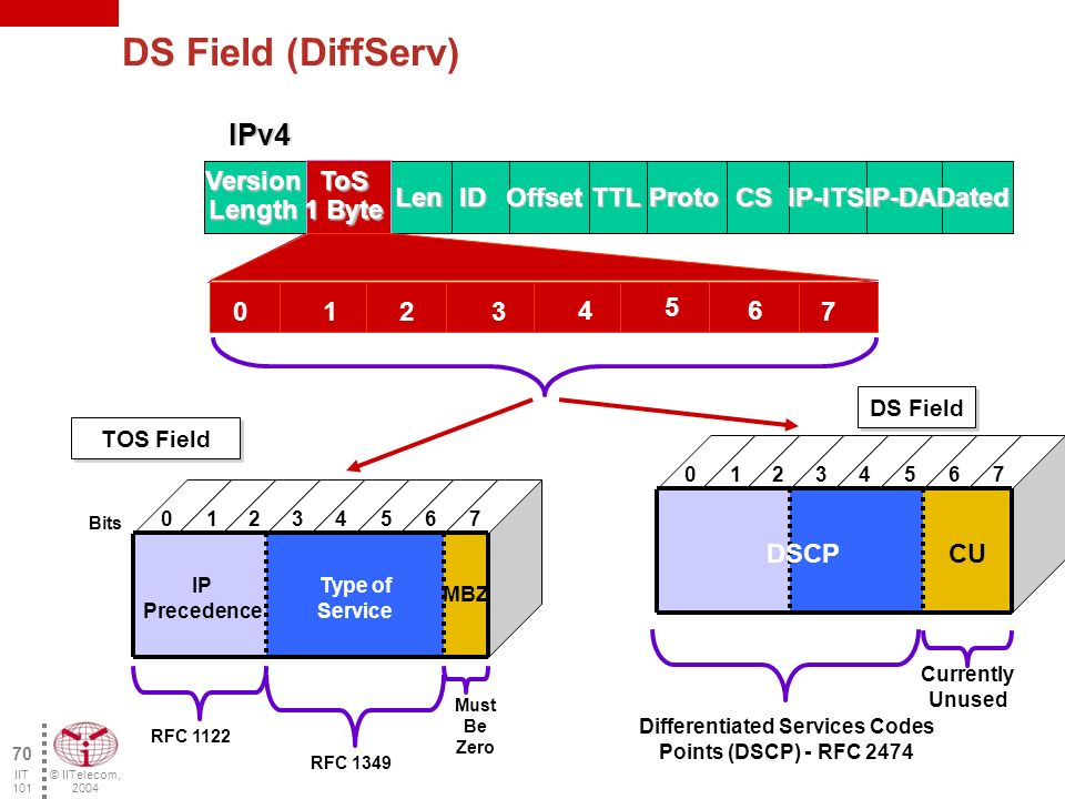 © IITelecom, 2004 69 IIT 101 DiffServ (differentiated services) Principle Grants a particular treatment to packets requiring it Assigns various classes of services to packets Use of 6 bits in the IP header (IPv4 TOS fields and IPv6 Traffic Class) Differentiated Services Delay and delivery guaranteed Best Effort Delivery Guaranteed delivery Voice Email, Web Browsing E-Commerce ERP (Enterprise Resource Planning) Platinum Service low delay Silver Bronze Gold Voice Classification of traffic