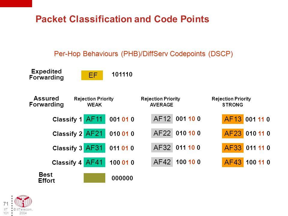 © IITelecom, 2004 70 IIT 101 DS Field (DiffServ) VersionLengthLen IPv4 IDOffsetTTLProtoCSIP-ITSIP-DADated ToS 1 Byte 70 6 5 4 321 01234567 TOS Field Bits RFC 1122 RFC 1349 Must Be Zero Type of Service MBZ 01234567 DSCPCU IP Precedence DS Field Differentiated Services Codes Points (DSCP) - RFC 2474 Currently Unused