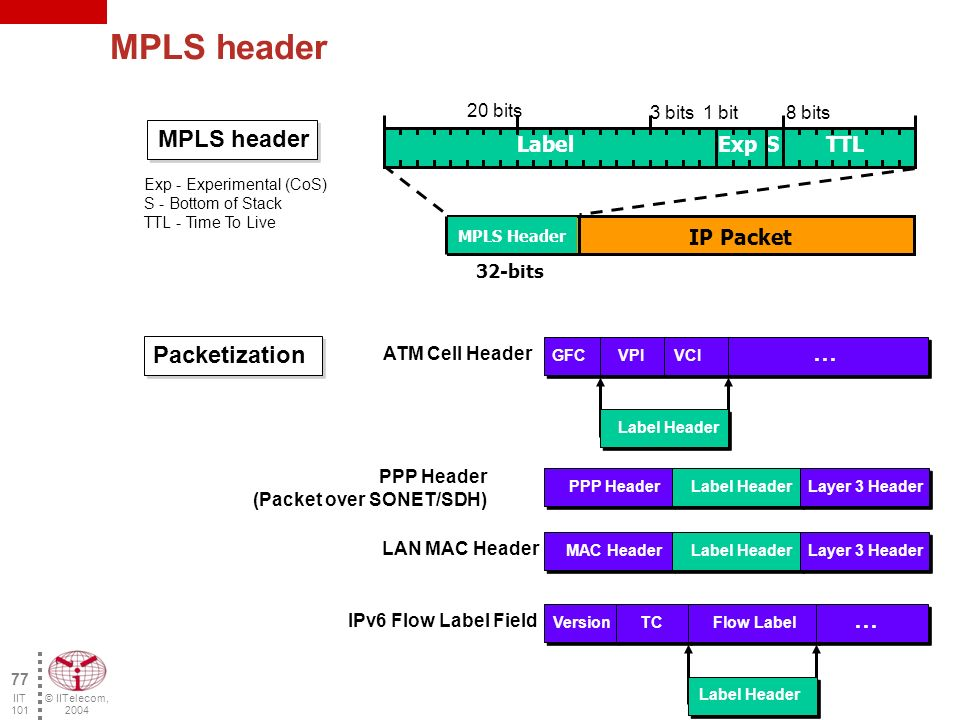 © IITelecom, 2004 76 IIT 101 MPLS Terminology Label Label being used to identify the packet and its routing LER (Label Edge Router) A router at the edge of the MPLS network which assigns the first label to the packets at the entry of the MPLS network and removes it at the exit LSR (Label Switching Router) A router or an ATM switch which processes the packets according to the label Forwarding Equivalence Class (FEC) Flow of IP packets transmitted using the same mechanism, processed in the same manner and identified by the same label Port 1 Port 3 Port 2 Port 4 Switching Table In (port, label) Out (port, label) (1, 2) (1, 4) (1, 5) (2, 3) (2, 7) (3, 7) (4, 9) (3, 2) 5IP 9