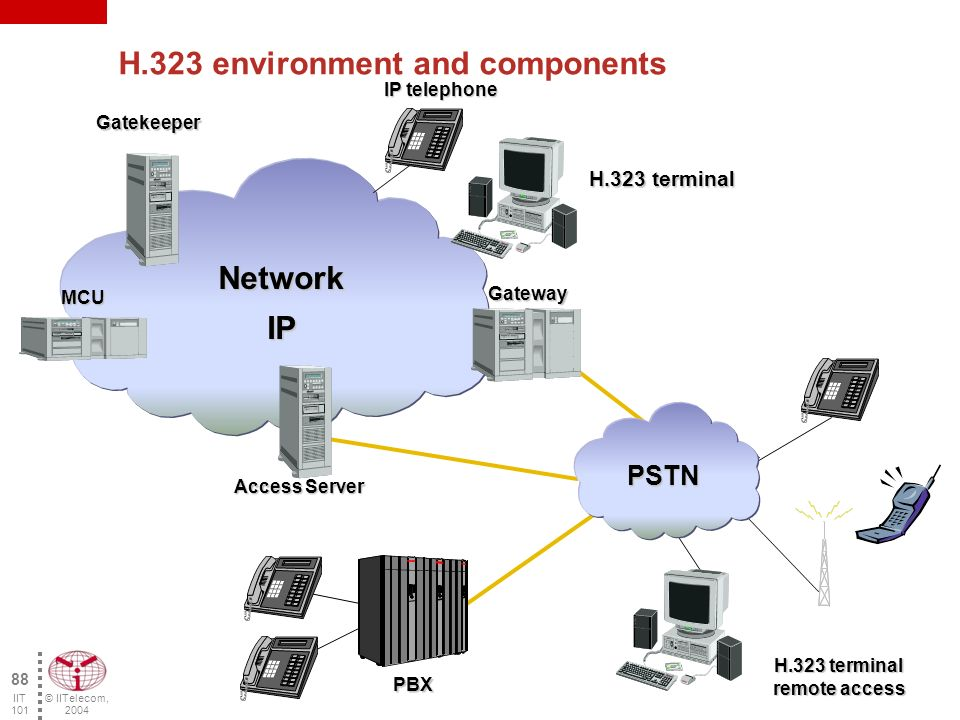 © IITelecom, 2004 87 IIT 101 H.323 Specific Protocols (cont'd) TCP UDP IP IP Connection (IEEE 802.3) RTP/RTCP H.261H.263 AudioVideo T.120 H.225RAS H.225Q.931Signaling H.245 of control signaling Control and management of the calls Data G.711G.723.1G.726G.728G.729 Signaling and Call set-up Protocols