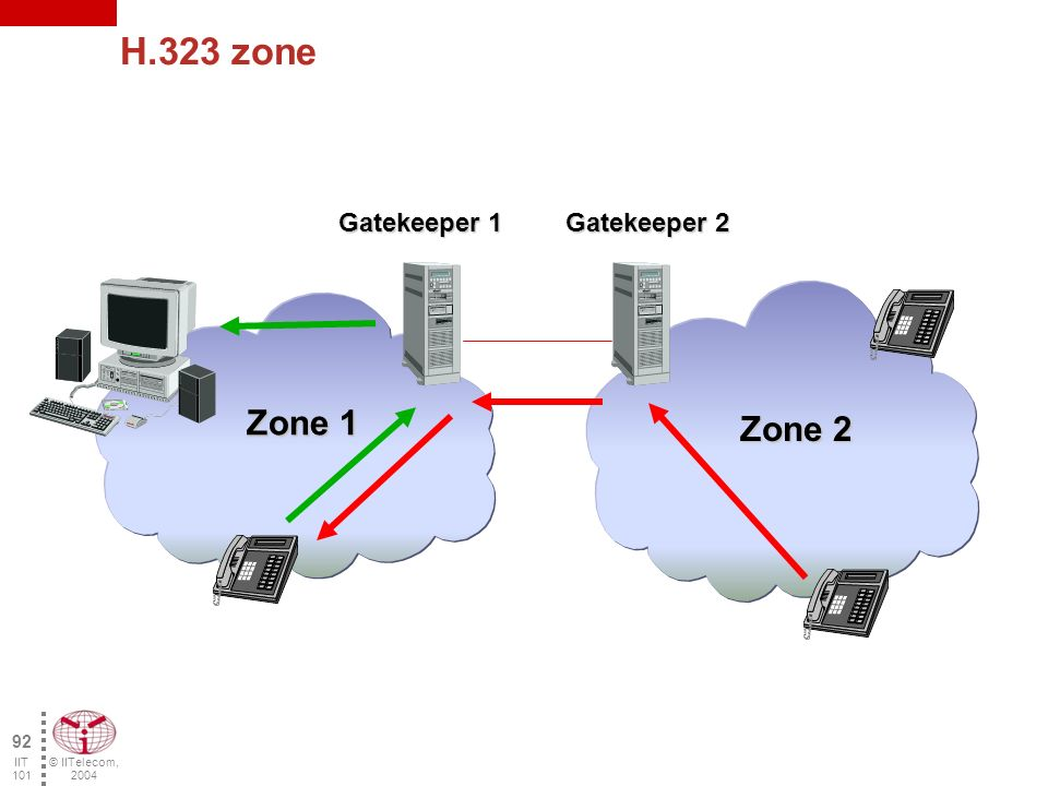 © IITelecom, 2004 91 IIT 101 H.323 Gatekeeper Optional Functions Signaling Control –Establishes connection between two terminals or simply lets the terminals communicate between themselves Authorization of the calls Management of the bandwidth –Issue requests for additional bandwidth.