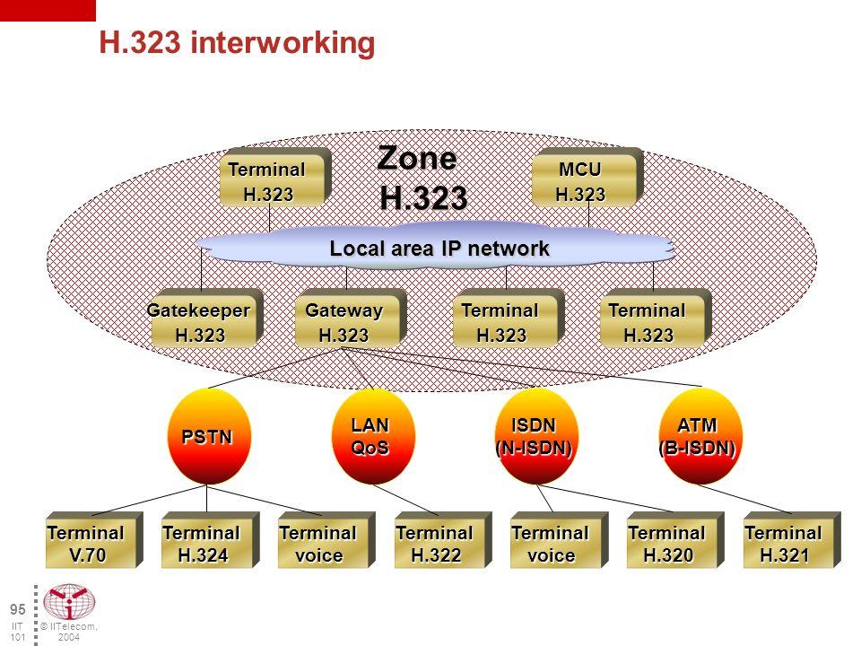 © IITelecom, 2004 94 IIT 101 GW PSTN IP network Gateways Allows connectivity between a H.323 network and a non- H.323 network (e.g.