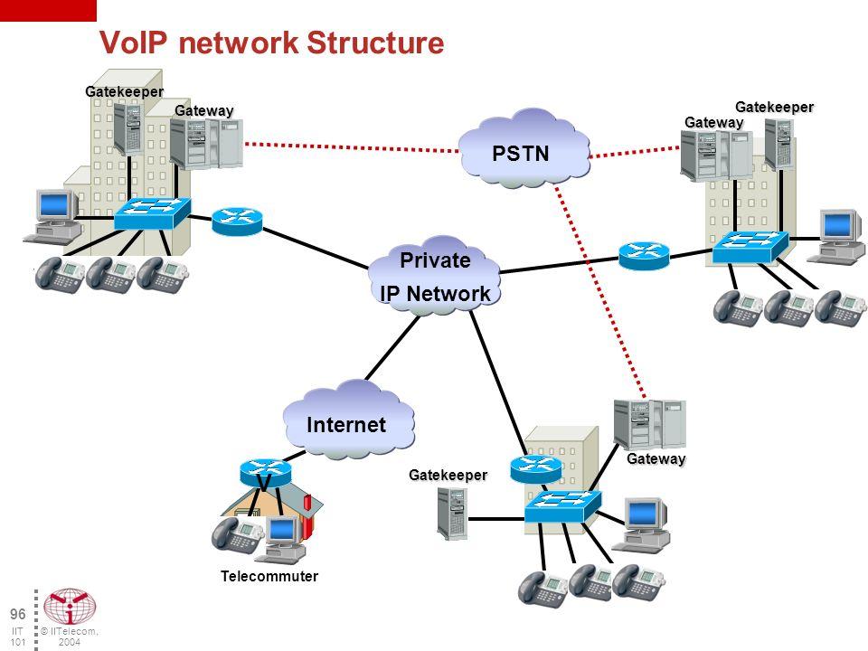 © IITelecom, 2004 95 IIT 101 H.323 interworking TerminalH.323 TerminalV.70 PSTN MCUH.323 TerminalH.323TerminalH.323GatewayH.323GatekeeperH.323 TerminalH.324TerminalvoiceTerminalH.322TerminalvoiceTerminalH.320TerminalH.321 LANQoSISDN(N-ISDN)ATM(B-ISDN) Local area IP network ZoneH.323