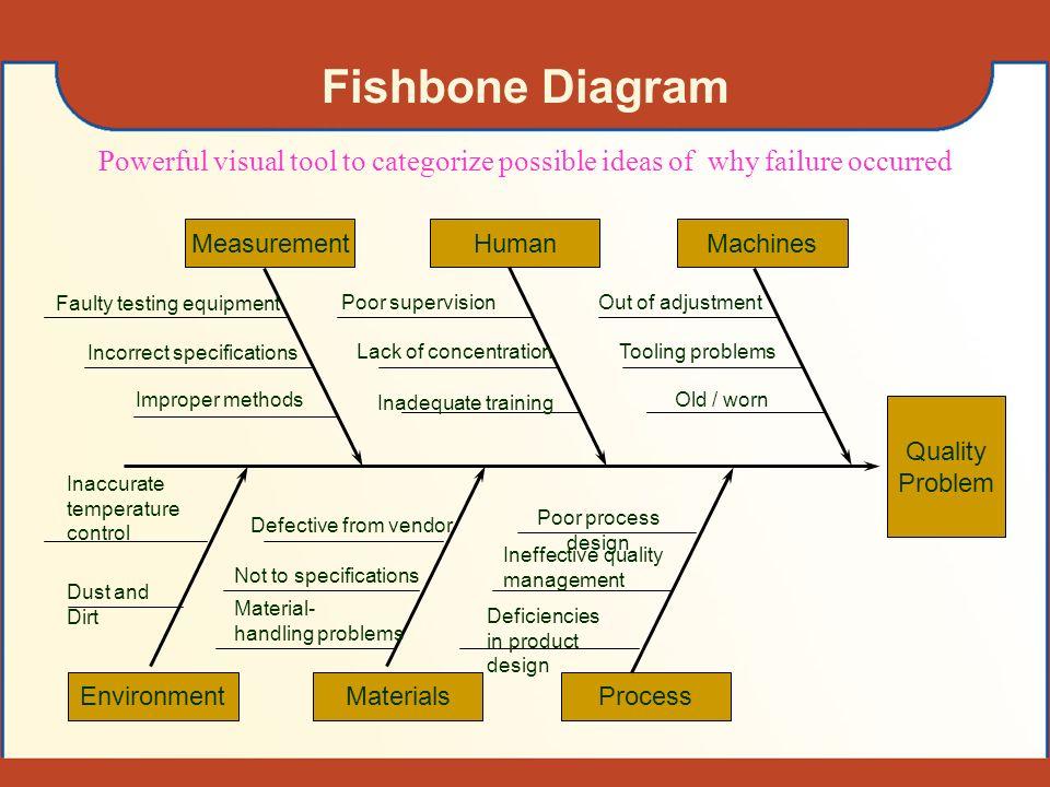 Basic quality control tools flowchart check sheet cause effect 8 fishbone diagram quality problem machinesmeasurementhuman processenvironmentmaterials ccuart Images
