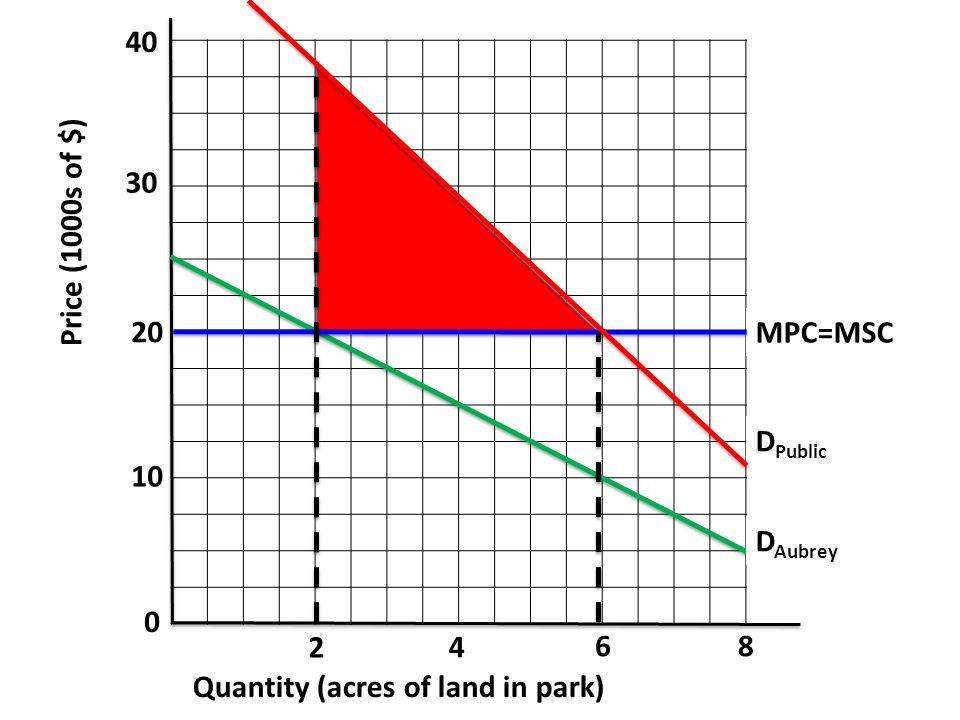 2 86 4 Quantity (acres of land in park) Price (1000s of $) 40 30 20 10 0 D Public MPC=MSC D Aubrey