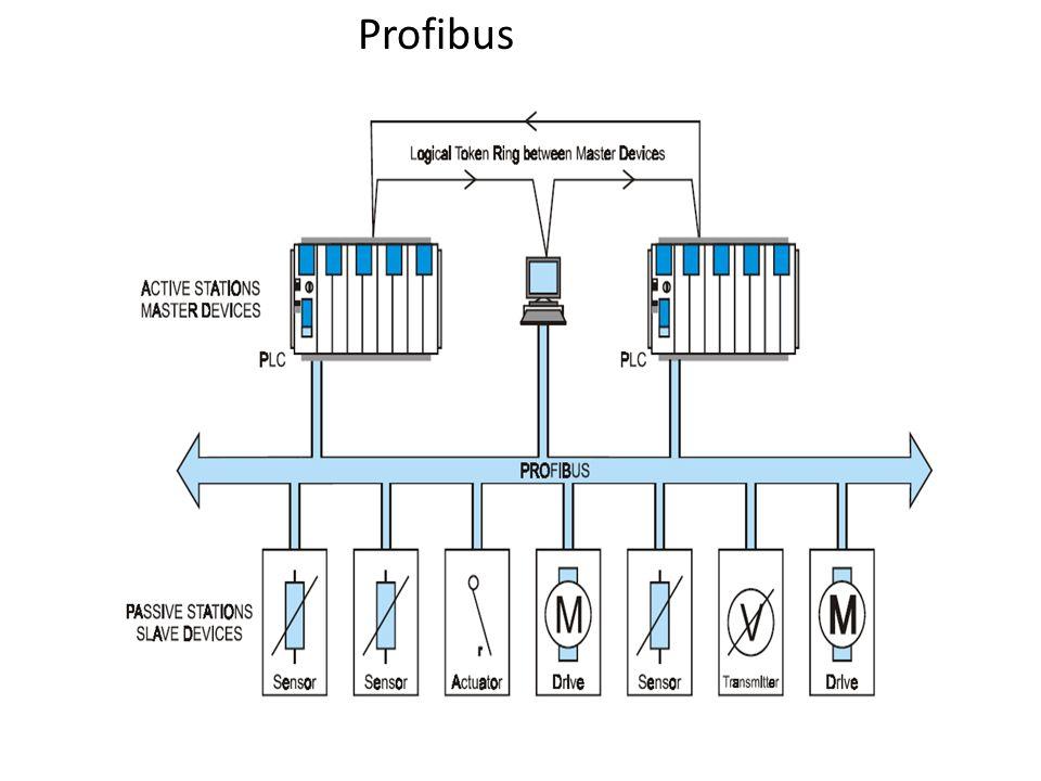 slide_6 profibus wiring diagram turcolea com  at gsmx.co
