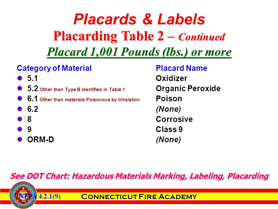 Connecticut Fire Academy Category of MaterialPlacard Name 5.1Oxidizer 5.2 Other than Type B Identified in Table 1 Organic Peroxide 6.1 Other than materials Poisonous by Inhalation Poison 6.2(None) 8Corrosive 9 Class 9 ORM-D (None) Placarding Table 2 – Continued Placard 1,001 Pounds (lbs.) or more See DOT Chart: Hazardous Materials Marking, Labeling, Placarding NFPA 4.2.1(9) Placards & Labels