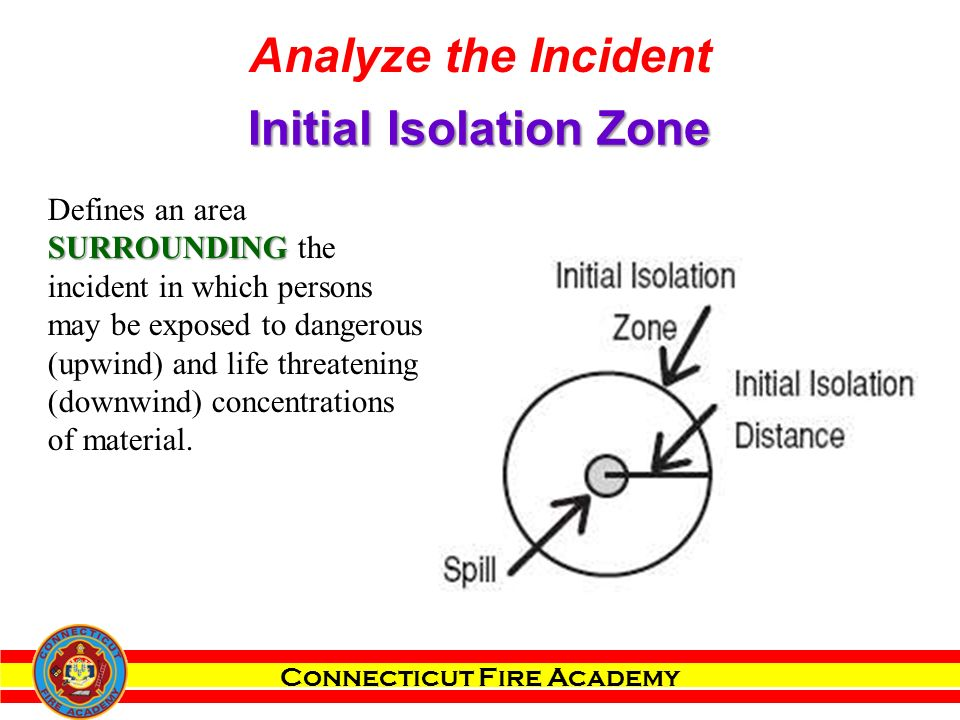 Connecticut Fire Academy SURROUNDING Defines an area SURROUNDING the incident in which persons may be exposed to dangerous (upwind) and life threatening (downwind) concentrations of material.