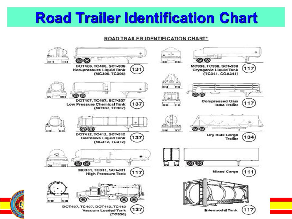 Connecticut Fire Academy Road Trailer Identification Chart