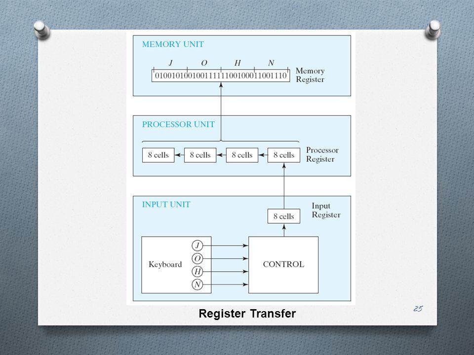 25 Register Transfer