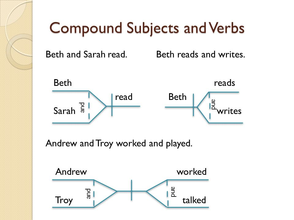 Diagramming sentence parts 7 th grade honors why diagram sentence compound subjects and verbs beth and sarah read beth reads and writes ccuart Image collections