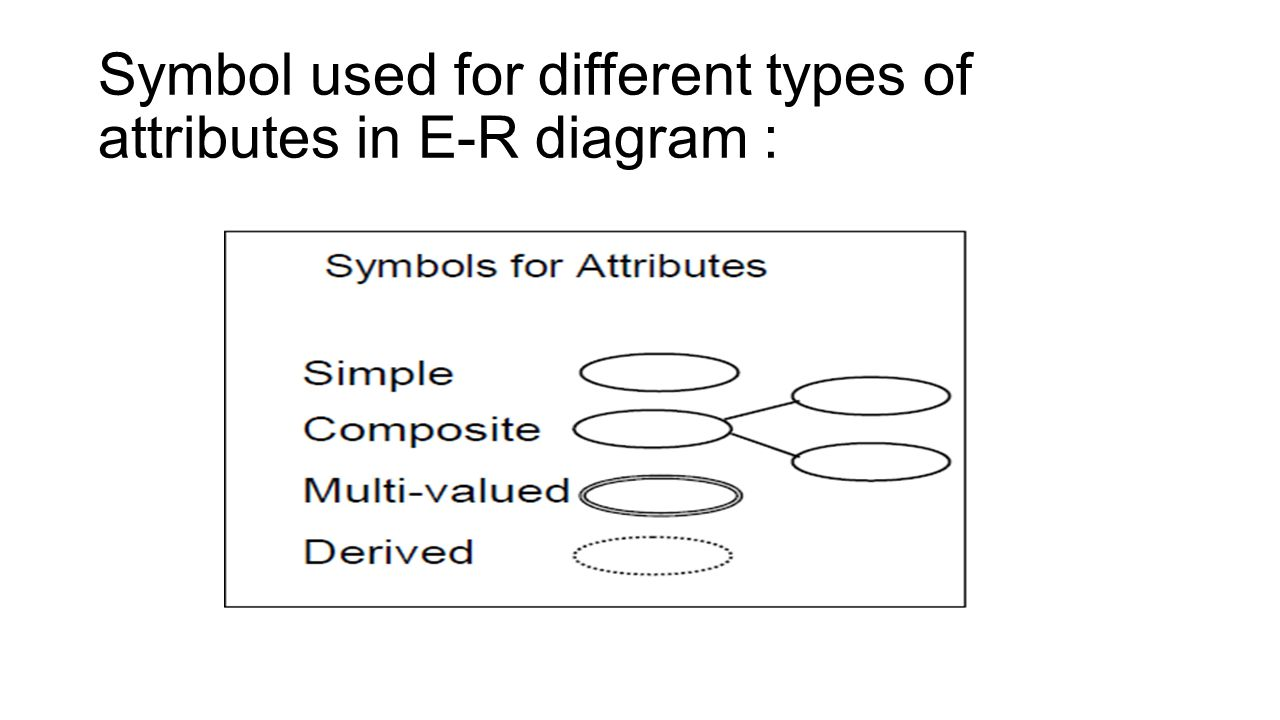 Data modeling using the entity relationship er model ppt download 22 symbol used for different types of attributes in e r diagram biocorpaavc