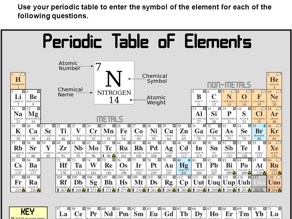 Test review periodic table unit 2 section a use your periodic 2 use your periodic table to enter the symbol of the element for each of the following questions urtaz Choice Image