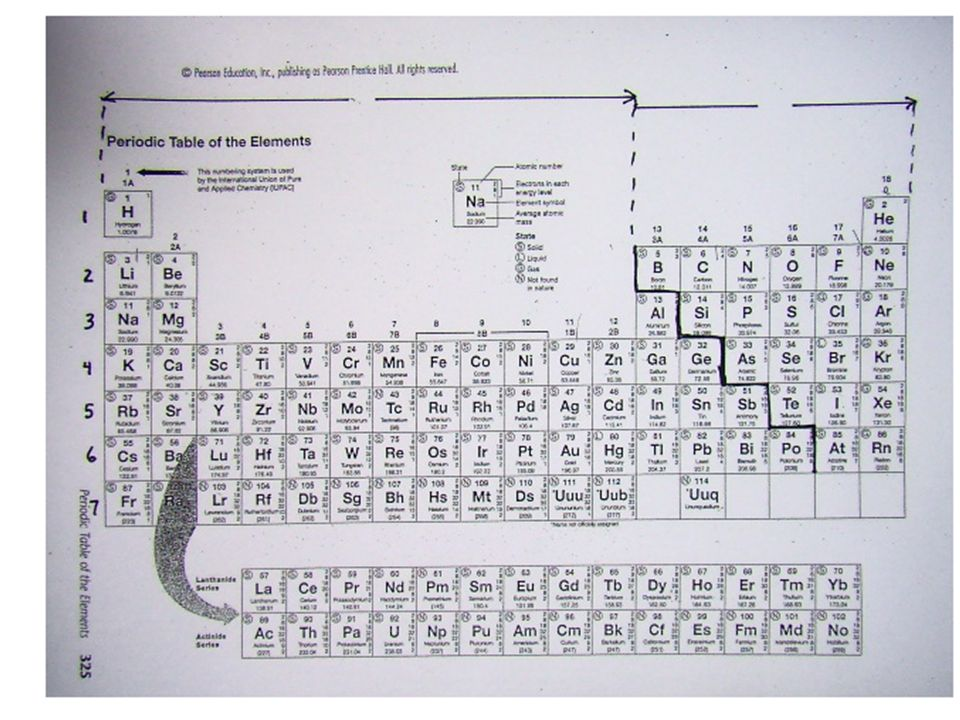 Periodic table symbols and names test choice image periodic test review periodic table unit 2 section a use your periodic 4 the name given to urtaz Choice Image