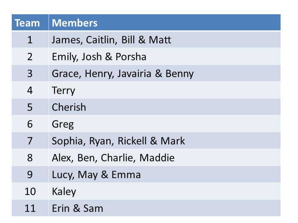 TeamMembers 1James, Caitlin, Bill & Matt 2Emily, Josh & Porsha 3Grace, Henry, Javairia & Benny 4Terry 5Cherish 6Greg 7Sophia, Ryan, Rickell & Mark 8Alex, Ben, Charlie, Maddie 9Lucy, May & Emma 10Kaley 11Erin & Sam