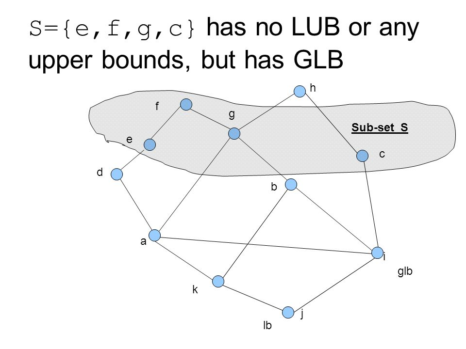 Computing fundamentals 2 lecture 4 lattice theory lecturer 56 sefgc has no lub or any upper bounds but has glb j a b c glb d e f g h i k lb sub set s ccuart Choice Image