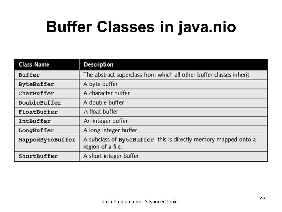 Java Programming: Advanced Topics 26 Buffer Classes in java.nio