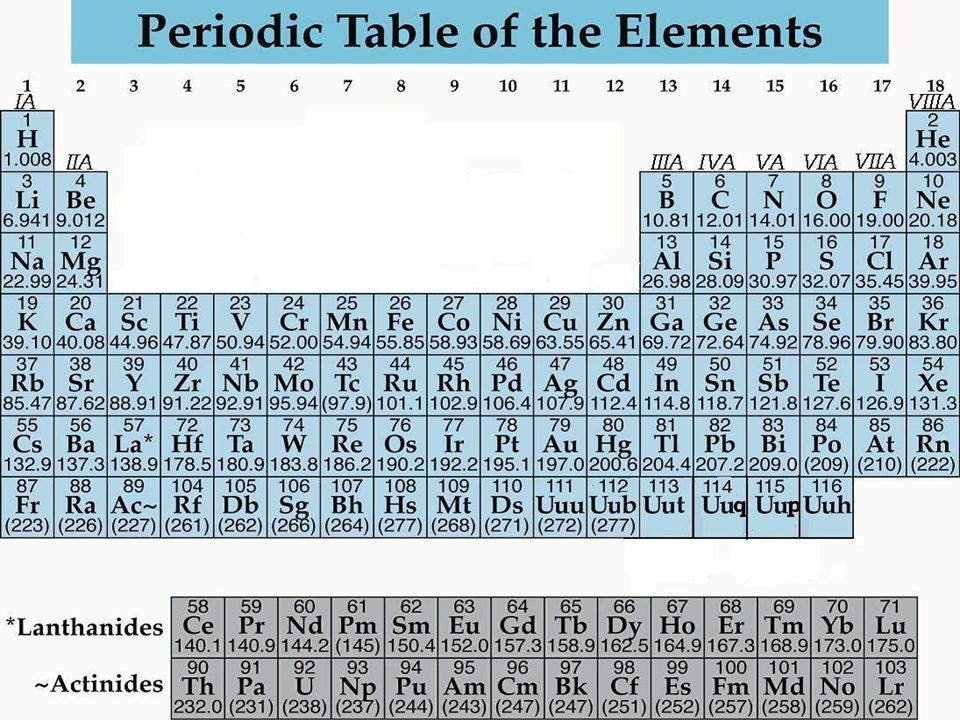 Periodic Table Why Is Hydrogen Separated From The Periodic Table