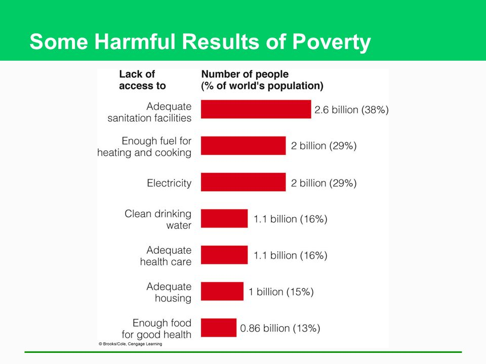 Some Harmful Results of Poverty