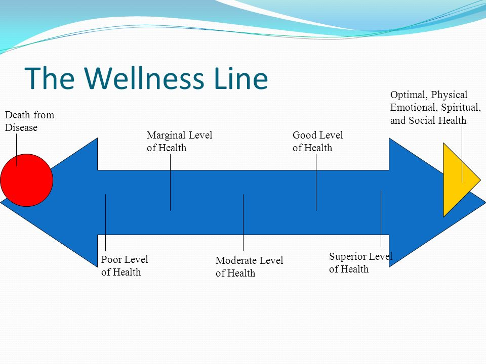 Spiritual Health The need to establish a purpose in life: This can be expressed in many ways. It may involve having goals in life, believing in a high