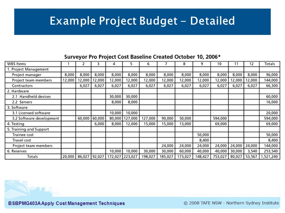 it project budget