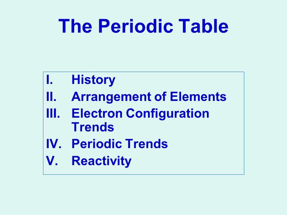 The periodic table ihistory iirangement of elements iiielectron 1 the periodic table ihistory iirangement of elements iiielectron configuration trends ivriodic trends vactivity urtaz Choice Image