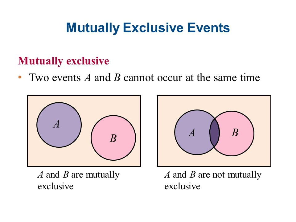 Disjoint Events Venn Diagram Block And Schematic Diagrams