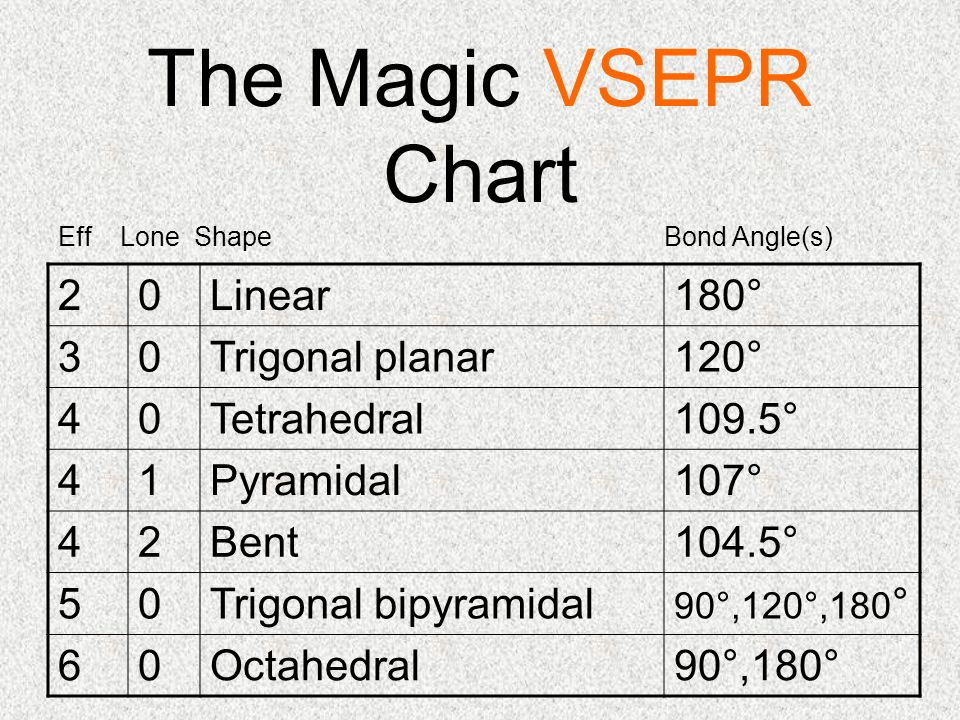 Vsepr theory valence shell electron pair repulsion ppt download 6 the magic vsepr chart 20linear180 30trigonal planar120 40tetrahedral1095 41pyramidal107 42bent1045 50trigonal bipyramidal 90120180 ccuart Gallery
