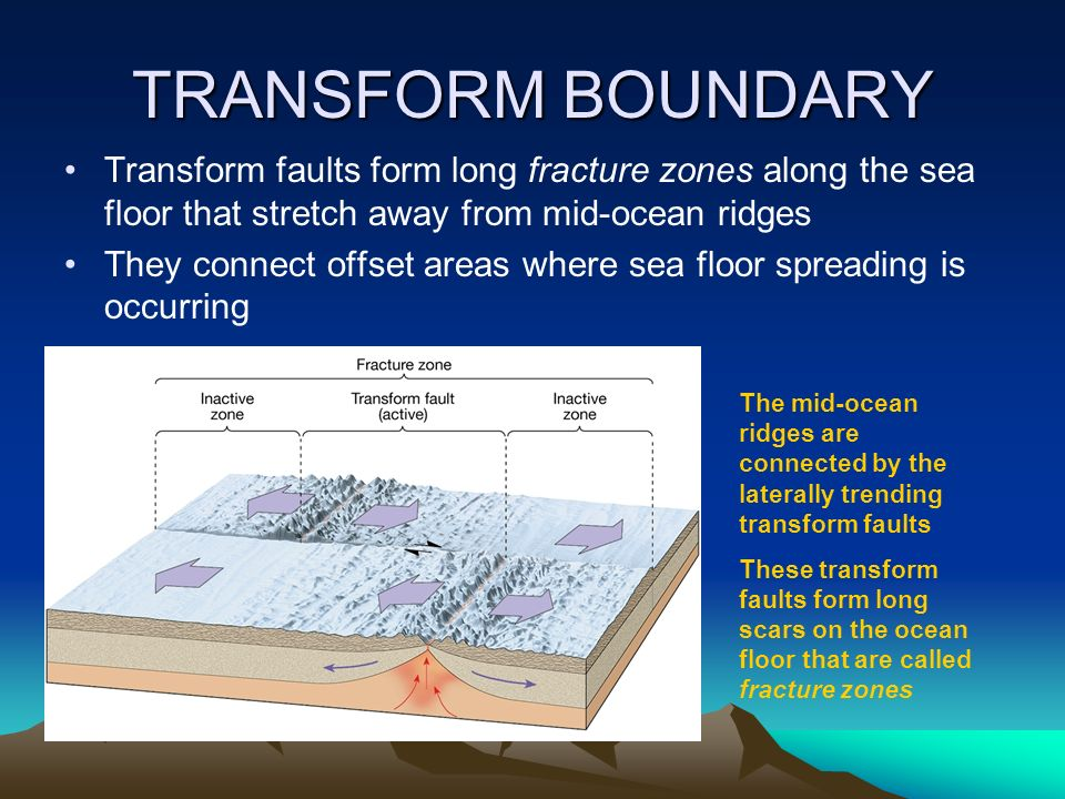 PLATE TECTONICS THE DIFFERENT TYPES OF PLATE BOUNDARIES. - ppt ...
