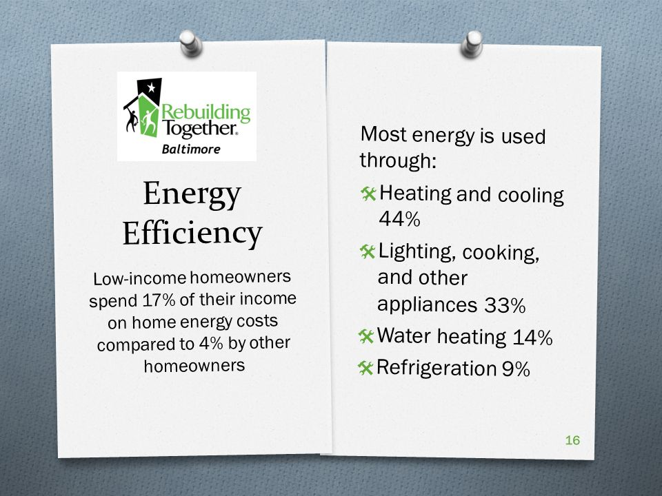 Energy Efficiency Most energy is used through:  Heating and cooling 44%  Lighting, cooking, and other appliances 33%  Water heating 14%  Refrigeration 9% Low-income homeowners spend 17% of their income on home energy costs compared to 4% by other homeowners 16
