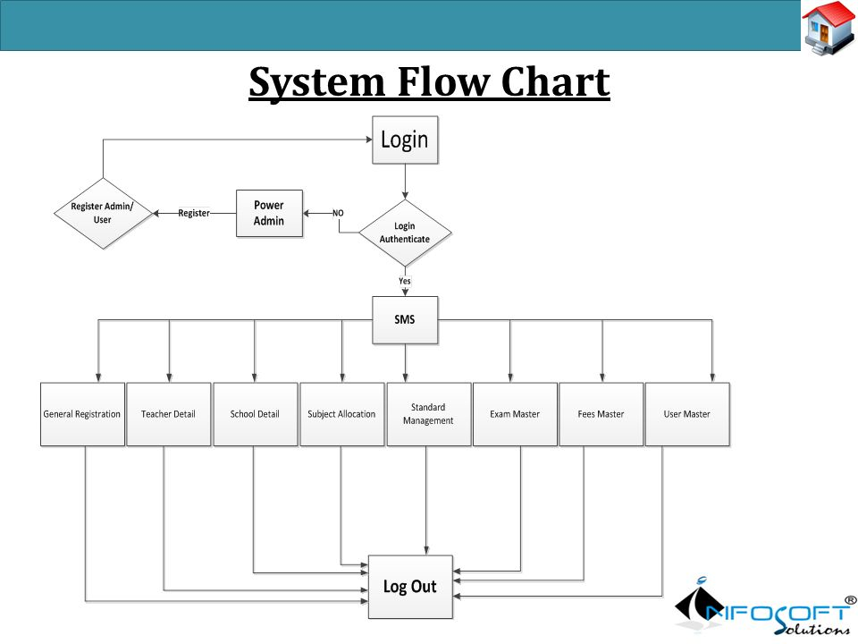 School management system developed by swapnil r gohil ppt 11 system flow chart ccuart Image collections
