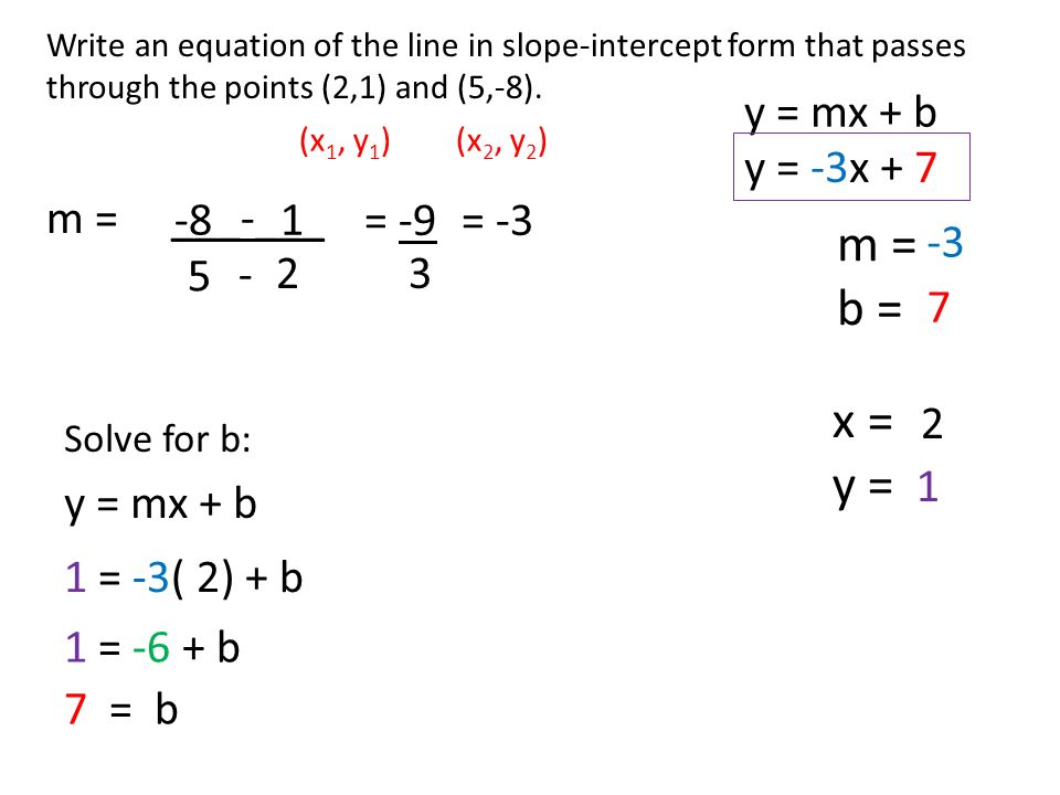 5.3 Slope-intercept form Identify slope and y-intercept of the ...
