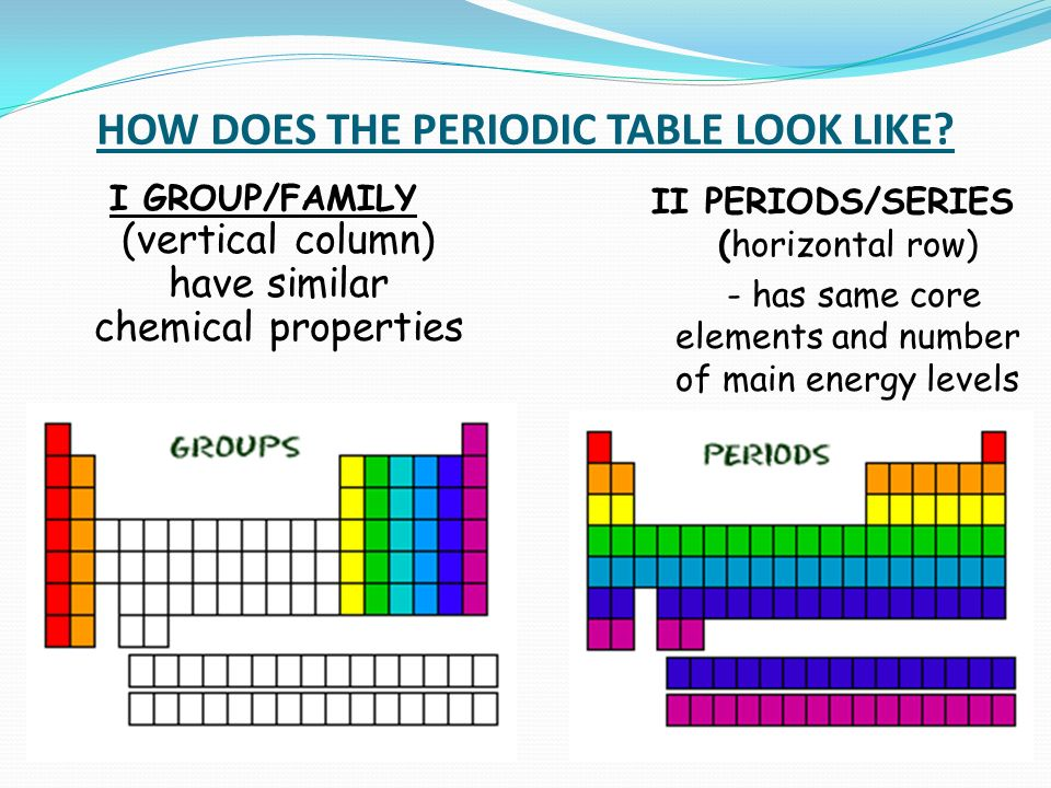 How does the periodic table look like i groupfamily vertical 5 how does the periodic table look like i groupfamily vertical column have similar chemical properties ii periodsseries horizontal row has same urtaz Gallery