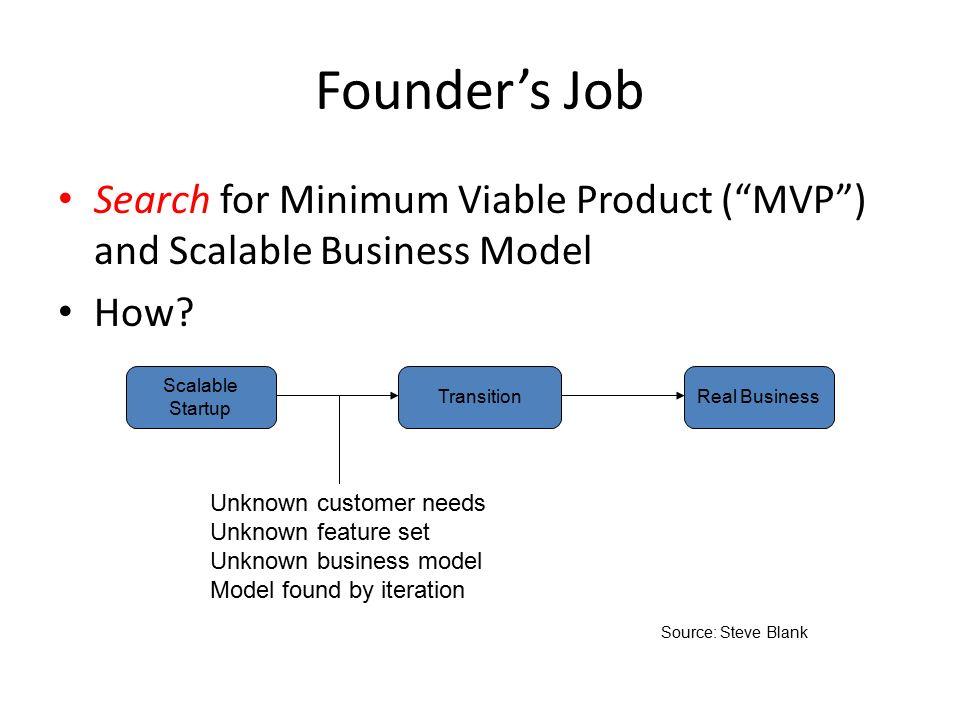 minimum viable produkt