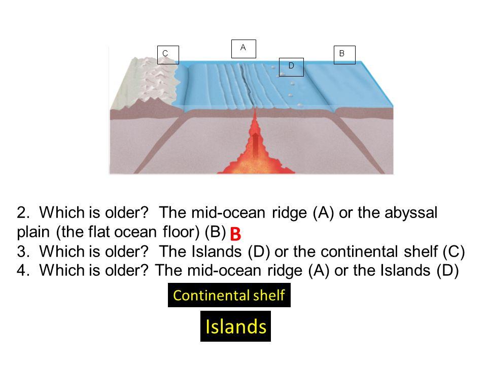 How should I start a term paper on Mid-ocean ridges?
