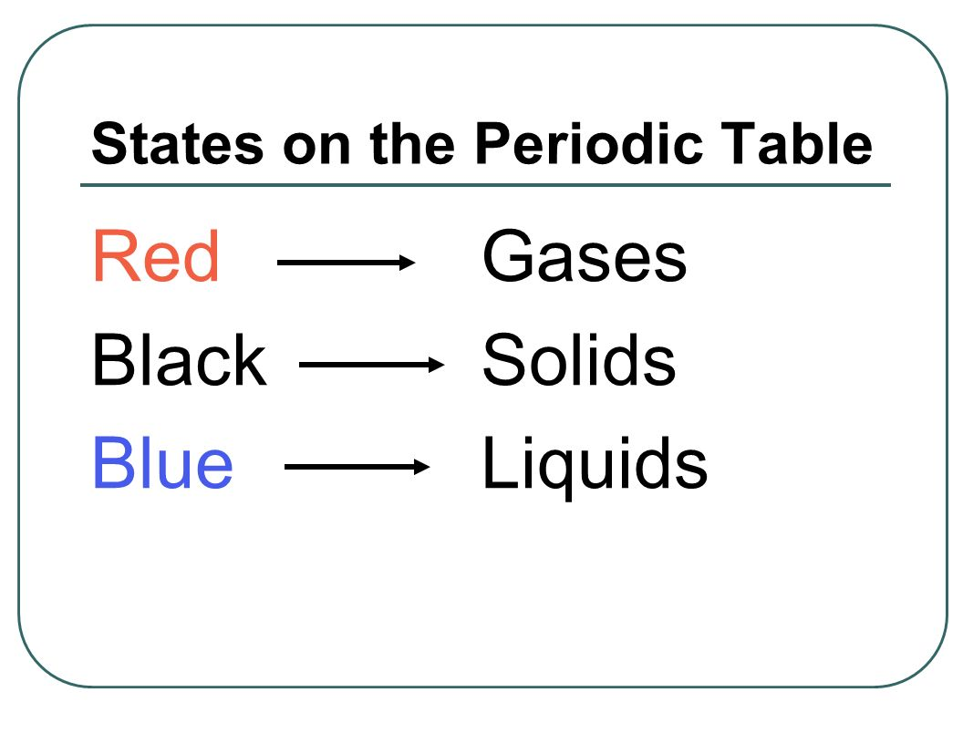 Unit 4 the periodic table history and trends chapters 6 7 test 7 states on the periodic table red gases black solids blue liquids gamestrikefo Choice Image