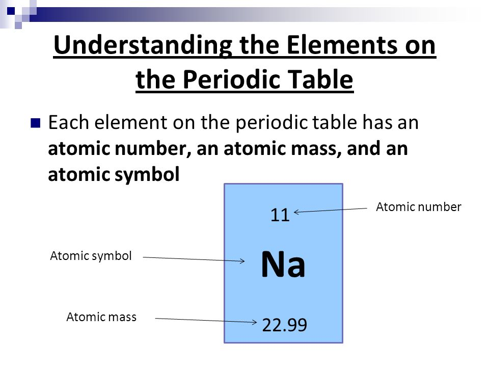 Chemical foundations elements atoms and ions section ppt download 11 understanding the elements on the periodic table each element on the periodic table has an atomic number an atomic mass and an atomic symbol na 11 urtaz Gallery