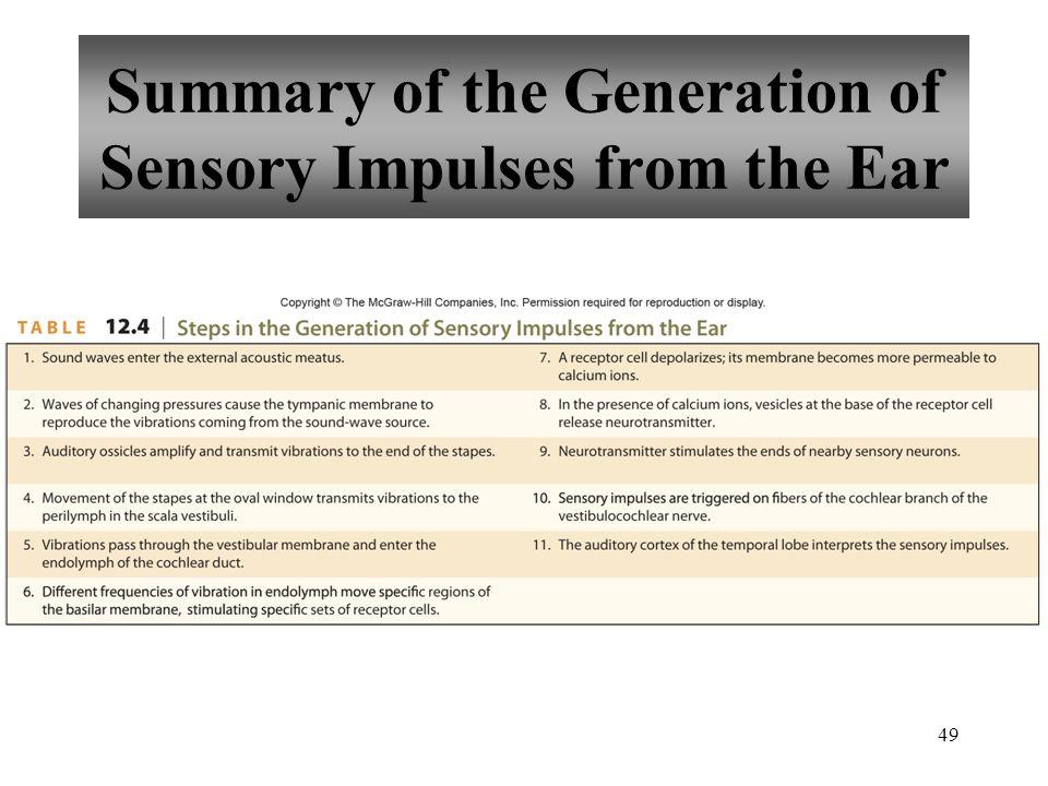 49 Summary of the Generation of Sensory Impulses from the Ear