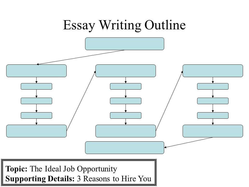 essay writing outline essay writing the introductory paragraph the 5 essay writing outline topic the ideal job opportunity supporting details 3 reasons to hire you
