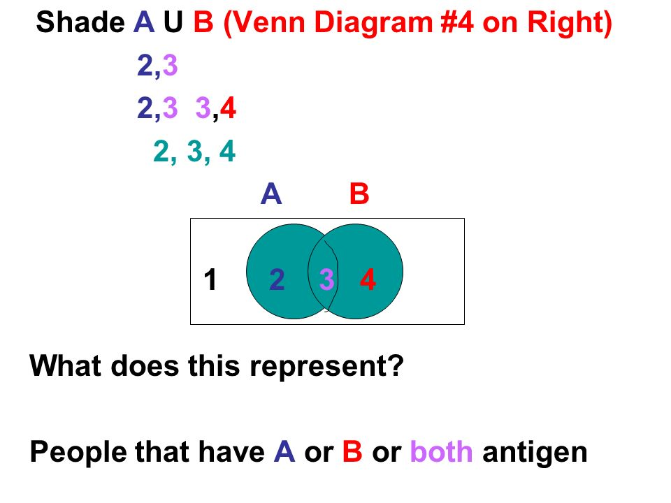 Venn Diagram Of Aub Forteforic