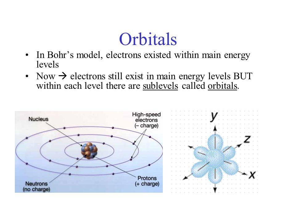 Nitrogen Bohr Model 3d