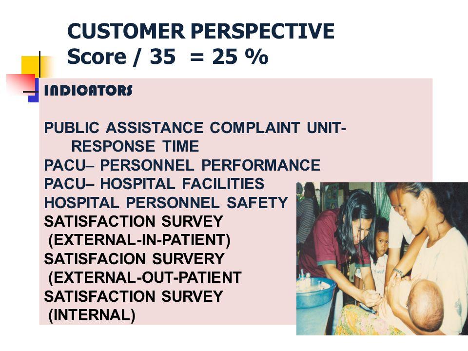 INDICATORS PUBLIC ASSISTANCE COMPLAINT UNIT- RESPONSE TIME PACU– PERSONNEL PERFORMANCE PACU– HOSPITAL FACILITIES HOSPITAL PERSONNEL SAFETY SATISFACTION SURVEY (EXTERNAL-IN-PATIENT) SATISFACION SURVERY (EXTERNAL-OUT-PATIENT SATISFACTION SURVEY (INTERNAL) CUSTOMER PERSPECTIVE Score / 35 = 25 %