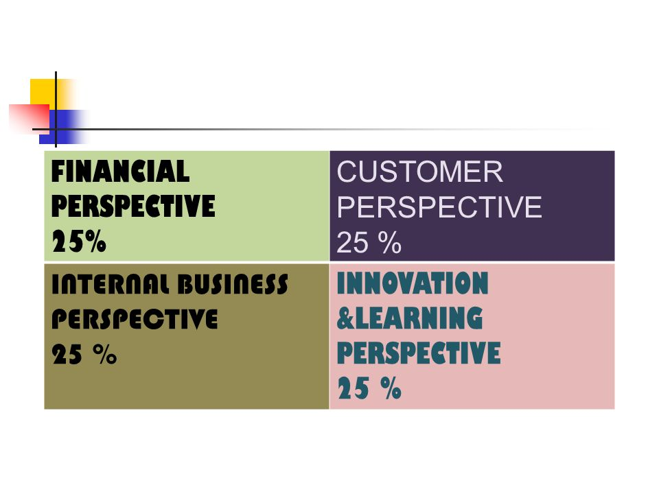 FINANCIAL PERSPECTIVE 25% CUSTOMER PERSPECTIVE 25 % INTERNAL BUSINESS PERSPECTIVE 25 % INNOVATION &LEARNING PERSPECTIVE 25 %