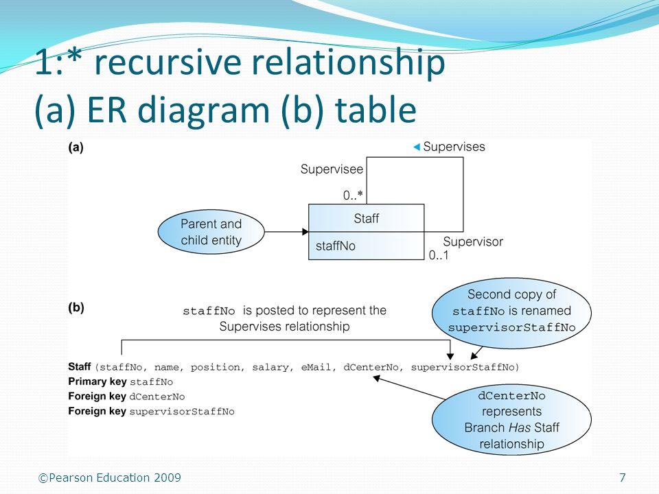 Logical database design transparencies 1 pearson education 2009 7 pearson education 2009 1 recursive relationship a er diagram b table 7 ccuart Images