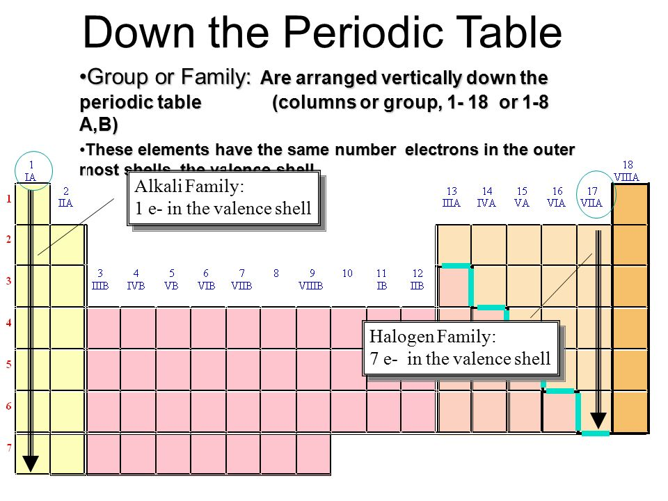 The periodic table and the elements what is the periodic table down the periodic table group or family are arranged vertically down the periodic table urtaz Images