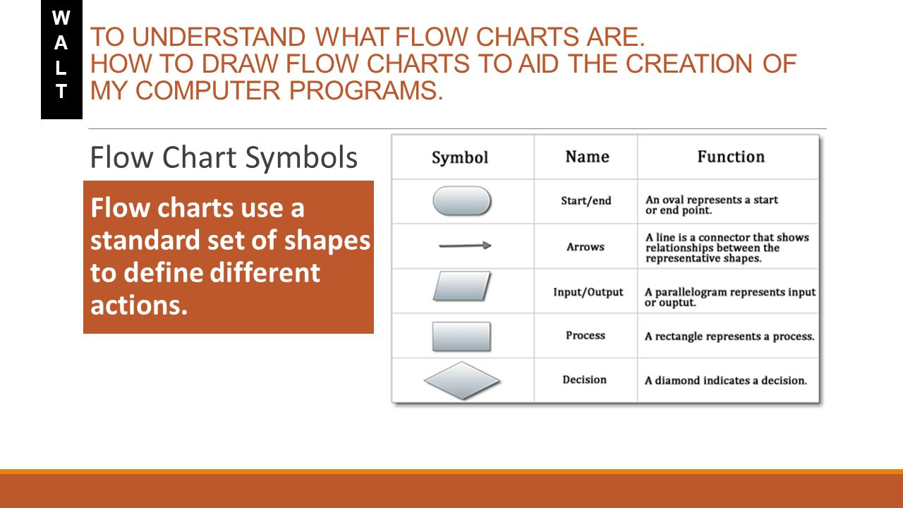 Flowchart symbols download 1998 honda accord radio code programming flow chart symbols image collections free any chart slide 3 programming flow chart symbolshtml buycottarizona Gallery