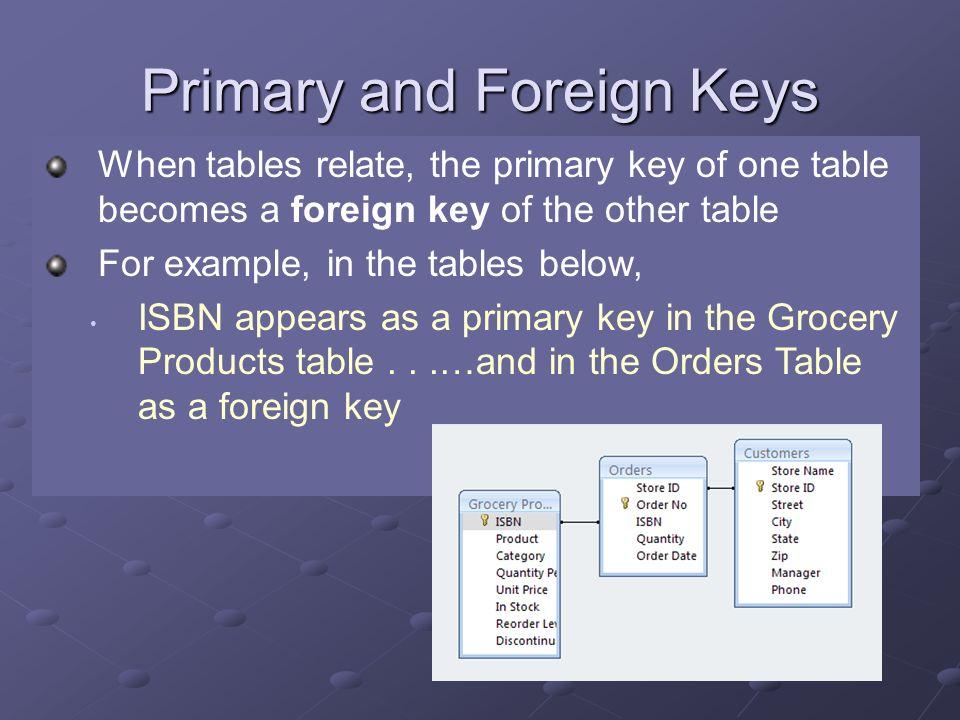 Database Relationships Objective 5.01 Understand database tables ...